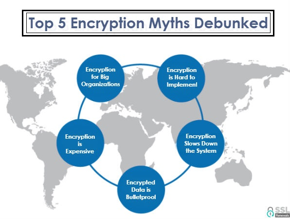 Encryption Myths Debunked